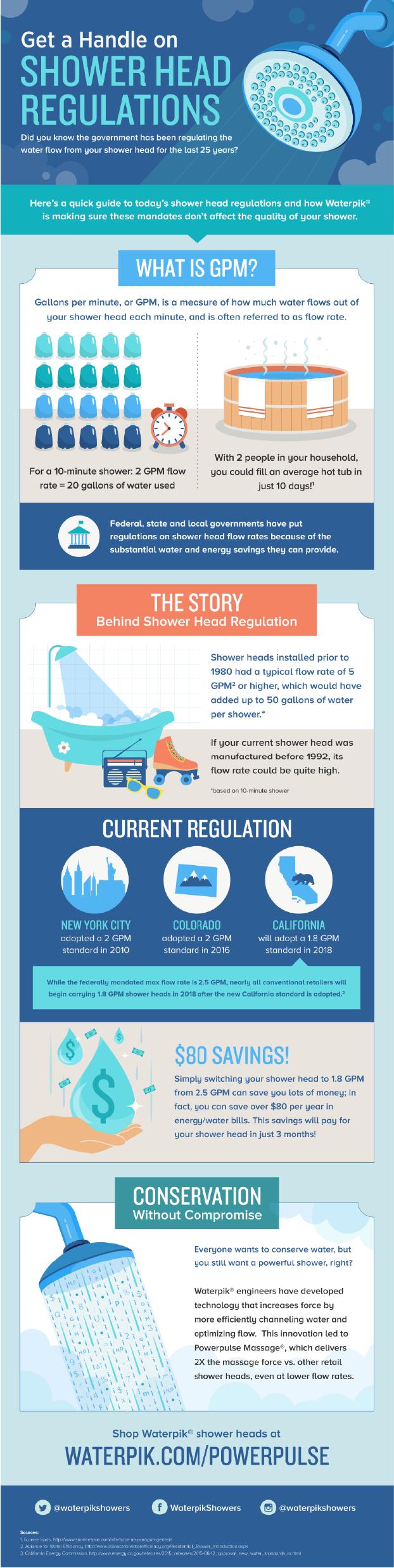 Waterpik Infographic r4-01-01